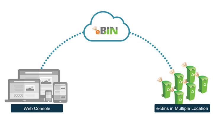 e-bin-web-console